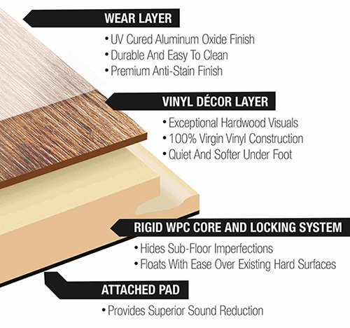 Luxury Vinyl Specs Construction